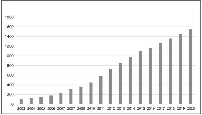 中国托盘市场增长量